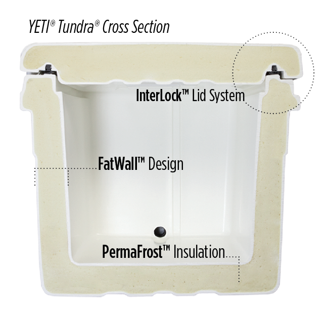 Cross section of a Yeti Tundra