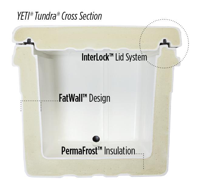 Cross section of a Yeti Tundra